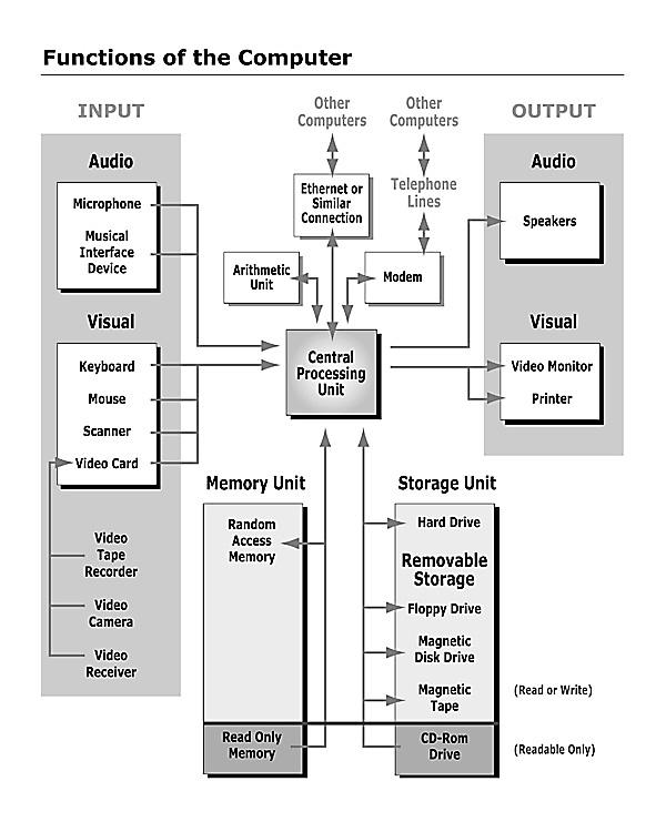 Z-80 Microprocessor: Architecture, Interfacing, Programming and Design